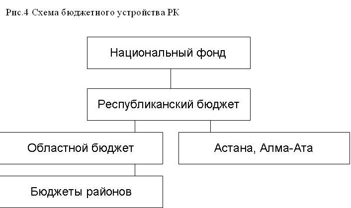 Доходы бюджета Республики
